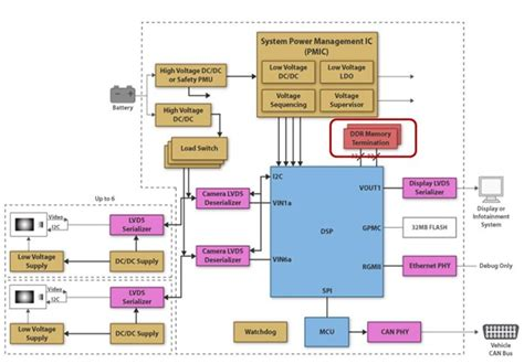 Improving DDR memory performance in automotive