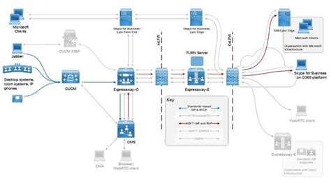 Configure and Troubleshoot DNS and Certificate