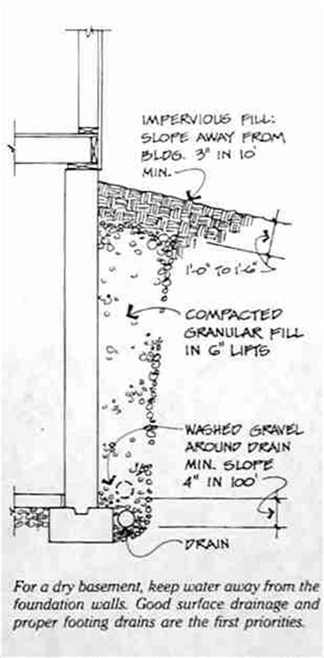 Foundation Drains - Footing Drains, installation details
