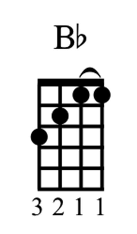 Songs With Chords You Know – Updated